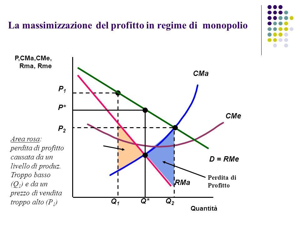 La massimizzazione del profitto in regime di monopolio
