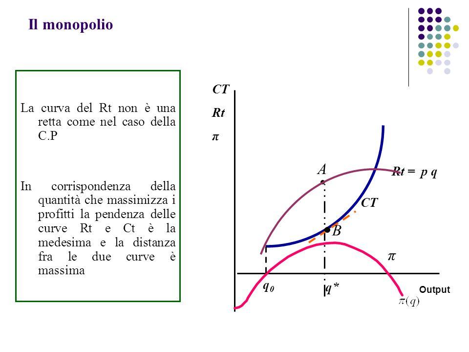 Il monopolio La curva del Rt non è una retta come nel caso della C.P.