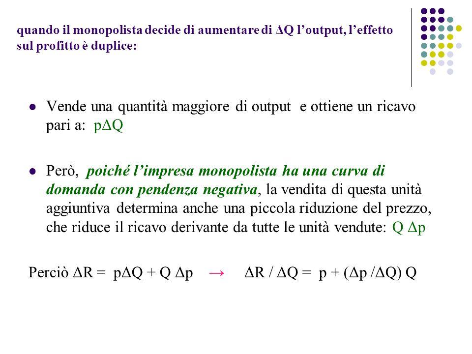 Vende una quantità maggiore di output e ottiene un ricavo pari a: pΔQ