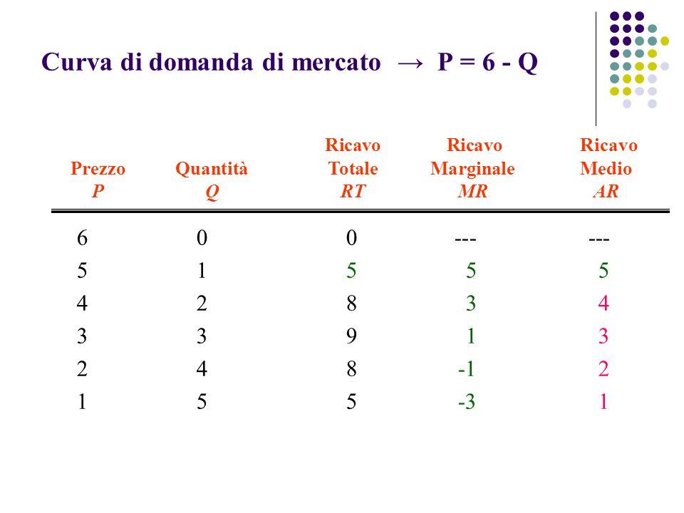 Curva di domanda di mercato → P = 6 - Q
