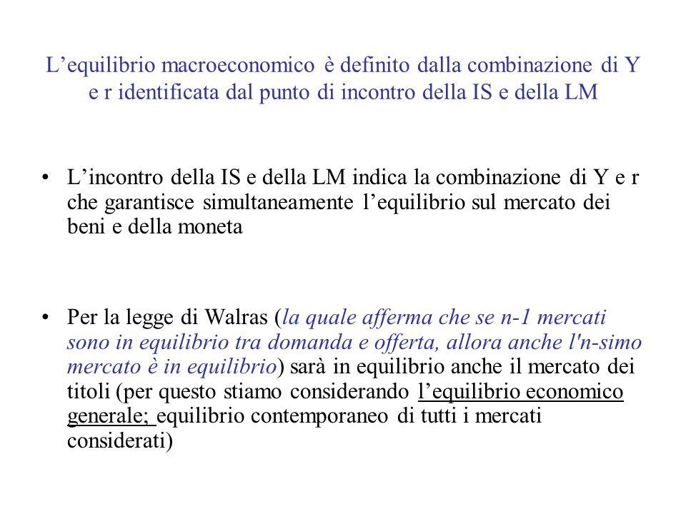 L'equilibrio macroeconomico è definito dalla combinazione di Y e r identificata dal punto di incontro della IS e della LM