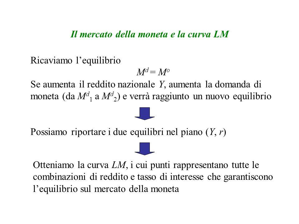 Il mercato della moneta e la curva LM