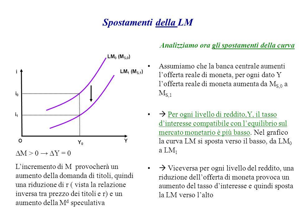 Analizziamo ora gli spostamenti della curva