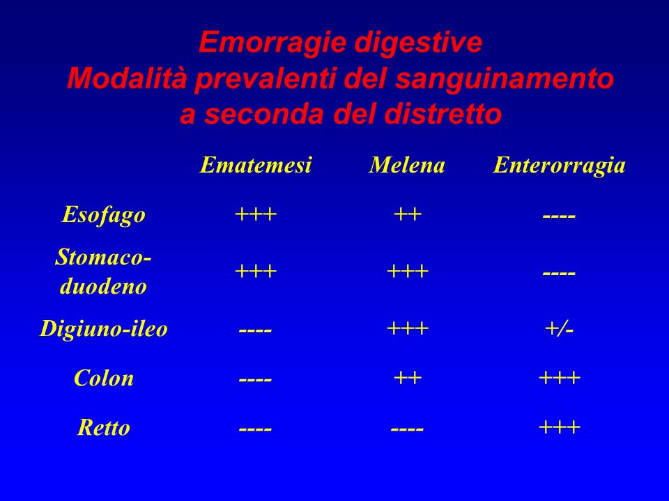 Modalità prevalenti del sanguinamento a seconda del distretto