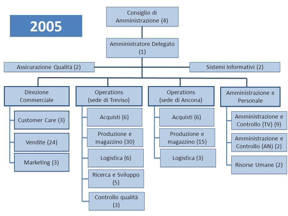 2005 Consiglio di Amministrazione (4) Amministratore Delegato (1)