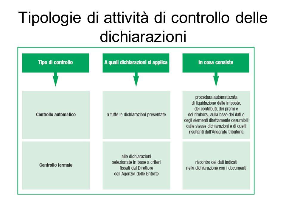 Tipologie di attività di controllo delle dichiarazioni