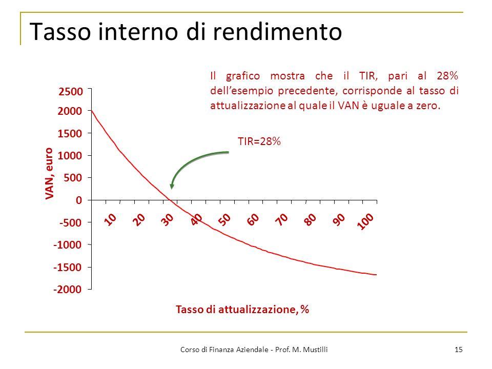 Tasso interno di rendimento