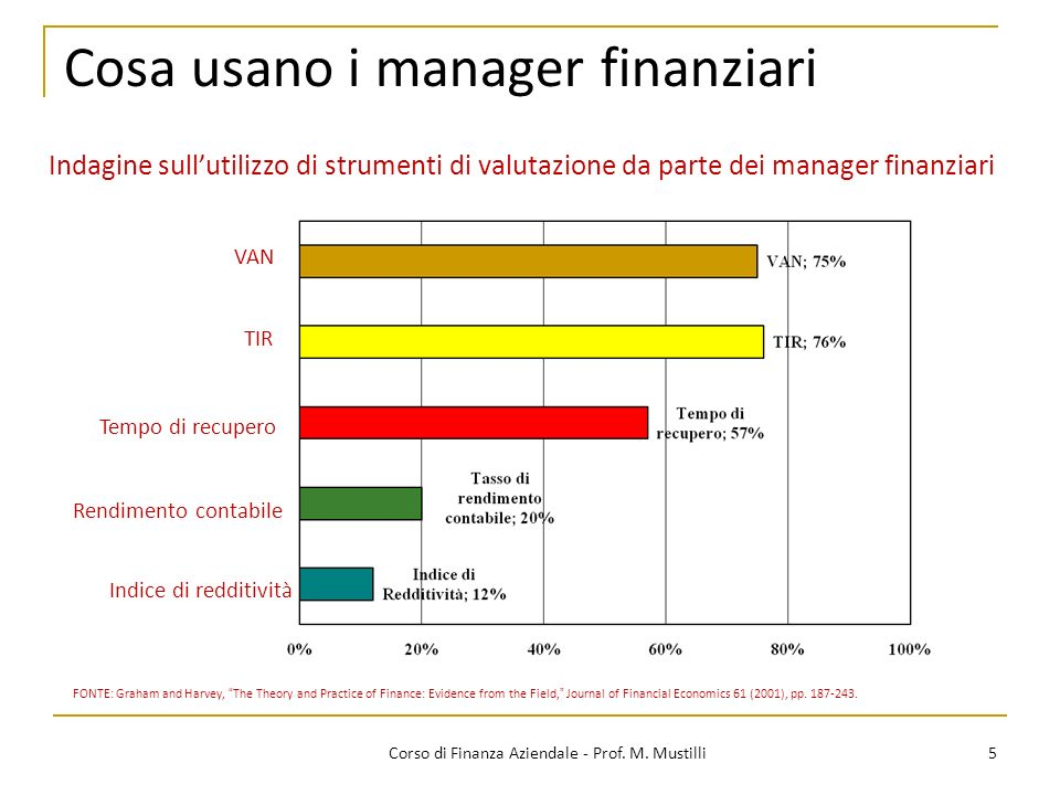 Cosa usano i manager finanziari