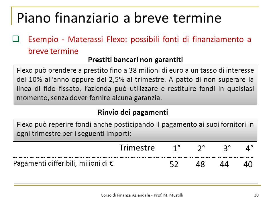 Piano finanziario a breve termine