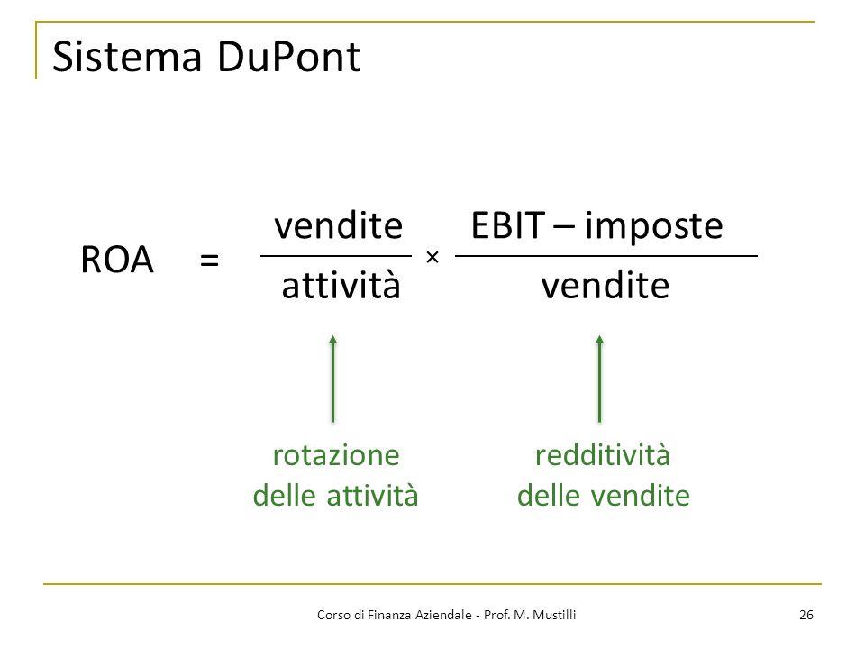 Sistema DuPont vendite EBIT – imposte ROA = attività vendite