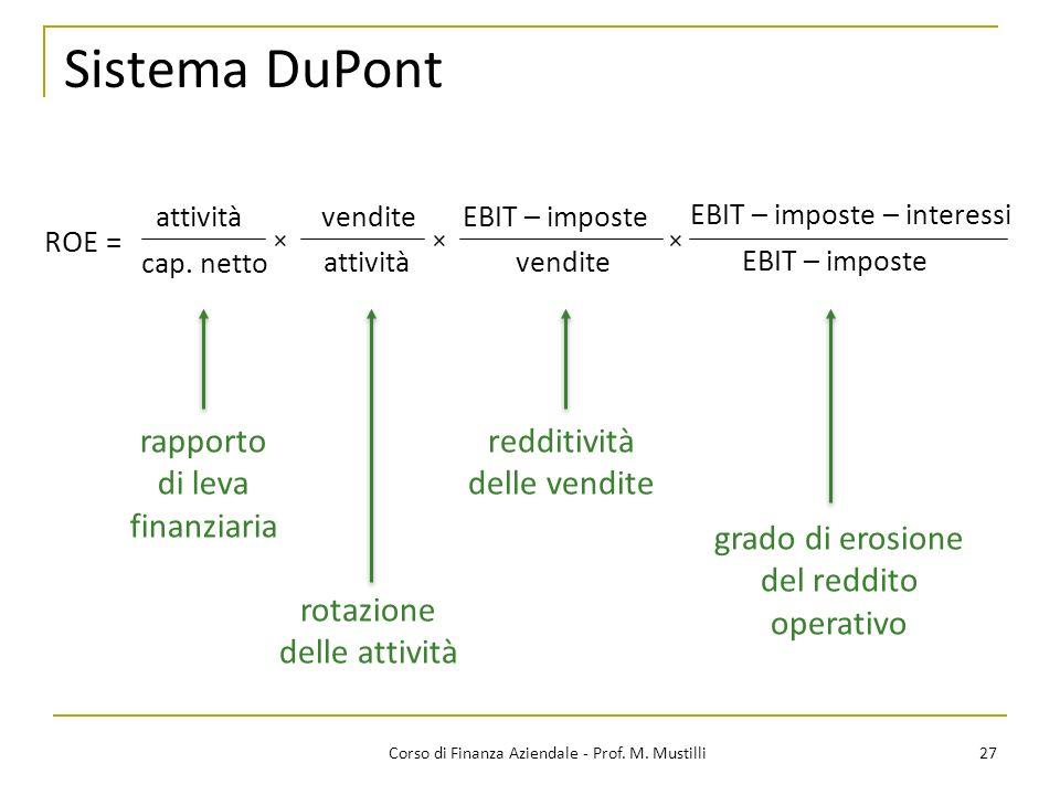 Sistema DuPont rapporto di leva finanziaria redditività delle vendite