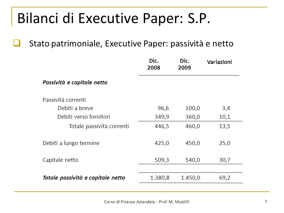 Bilanci di Executive Paper: S.P.