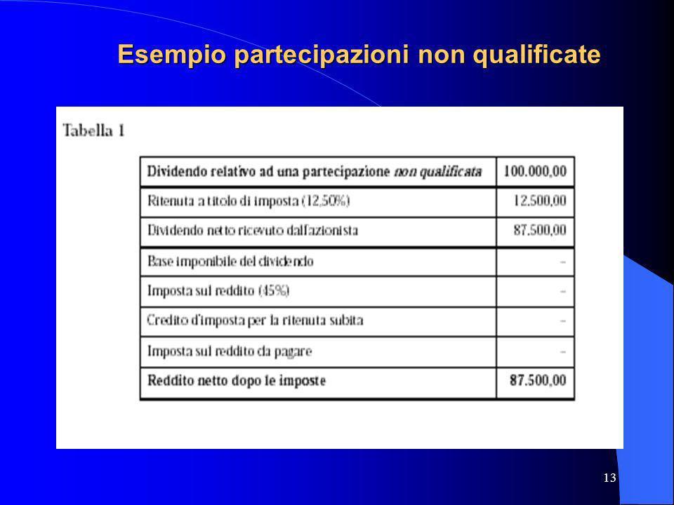 Esempio partecipazioni non qualificate