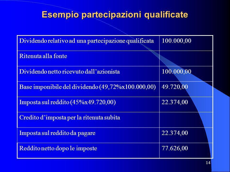 Esempio partecipazioni qualificate