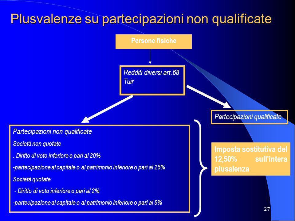 Plusvalenze su partecipazioni non qualificate