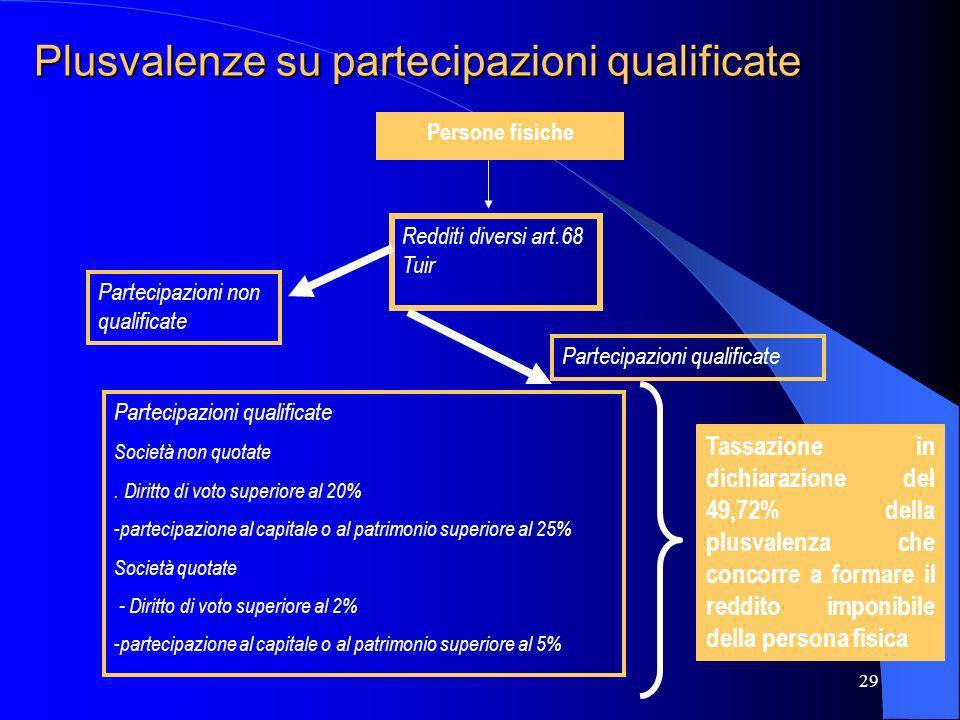 Plusvalenze su partecipazioni qualificate