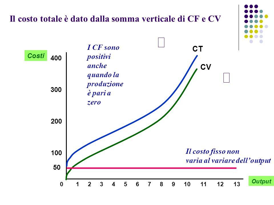 Il costo totale è dato dalla somma verticale di CF e CV
