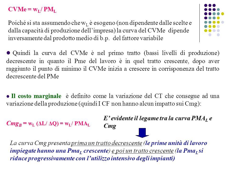 CVMe = wL/ PML Poiché si sta assumendo che wL è esogeno (non dipendente dalle scelte e dalla capacità di produzione dell'impresa) la curva del CVMe dipende inversamente dal prodotto medio di b.p. del fattore variabile
