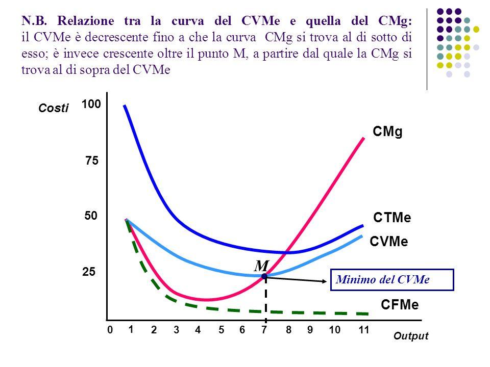 N.B. Relazione tra la curva del CVMe e quella del CMg: il CVMe è decrescente fino a che la curva CMg si trova al di sotto di esso; è invece crescente oltre il punto M, a partire dal quale la CMg si trova al di sopra del CVMe