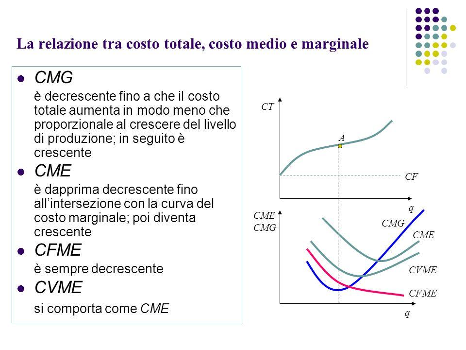 Lezioni di microeconomia ppt video online scaricare for Costo medio dei progetti