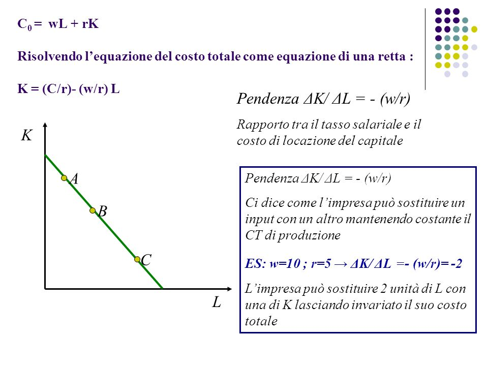 Pendenza ΔK/ ΔL = - (w/r)