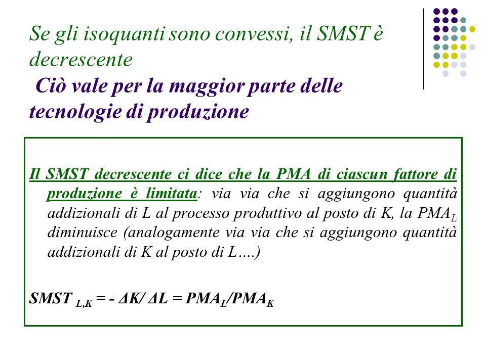 Se gli isoquanti sono convessi, il SMST è decrescente Ciò vale per la maggior parte delle tecnologie di produzione