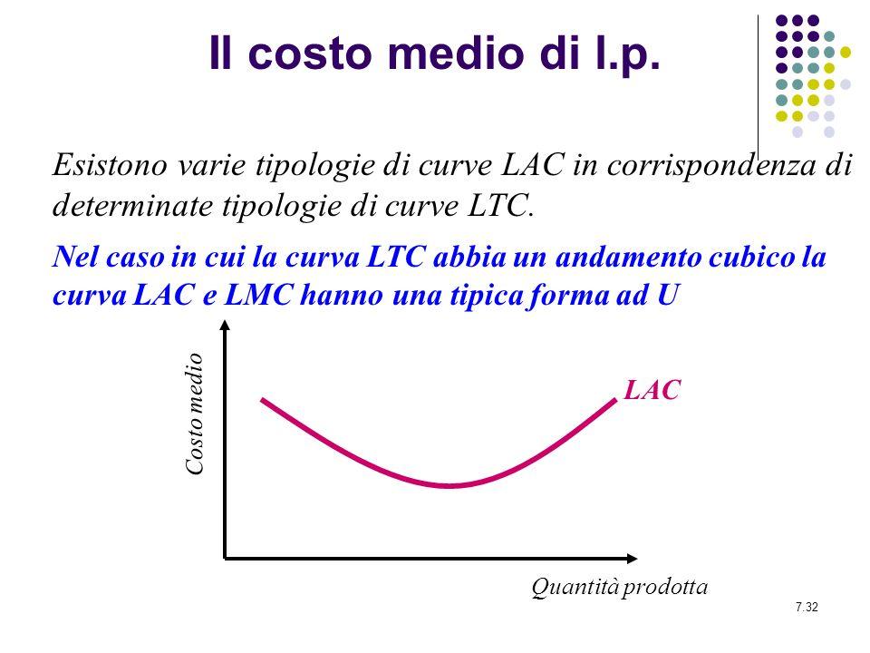 Il costo medio di l.p. Esistono varie tipologie di curve LAC in corrispondenza di determinate tipologie di curve LTC.