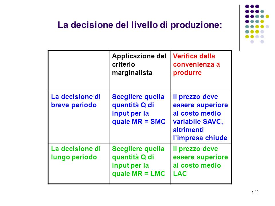 La decisione del livello di produzione: