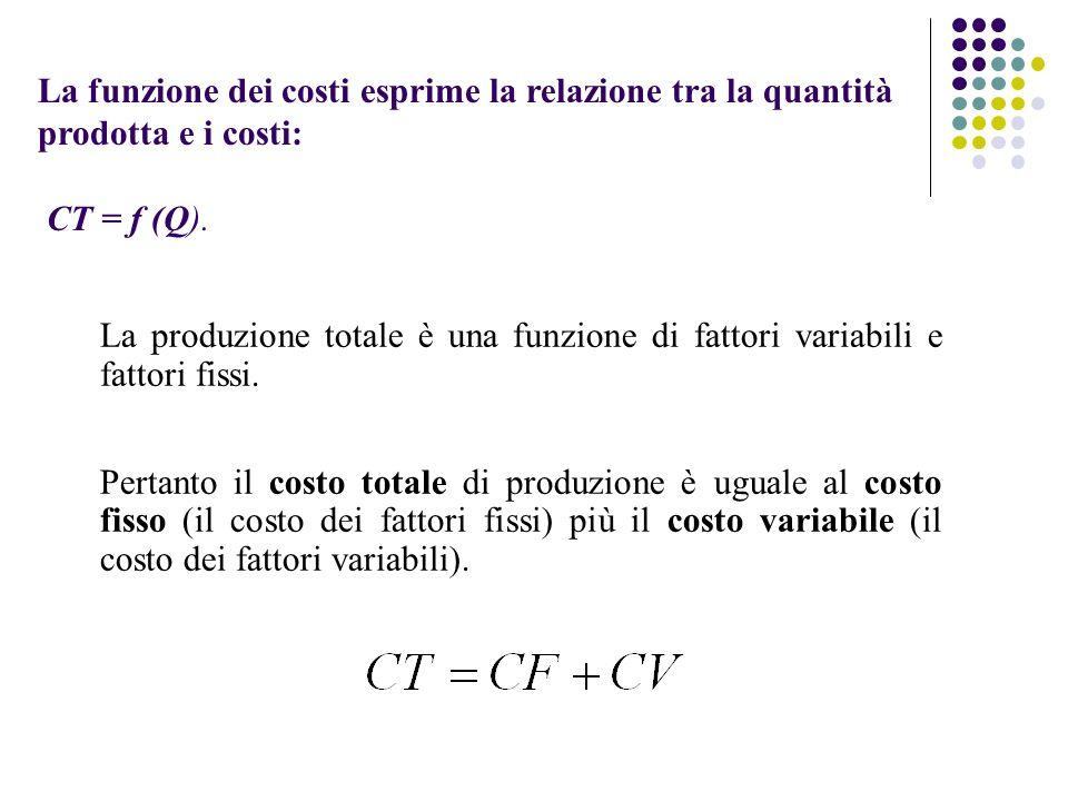 La funzione dei costi esprime la relazione tra la quantità prodotta e i costi: