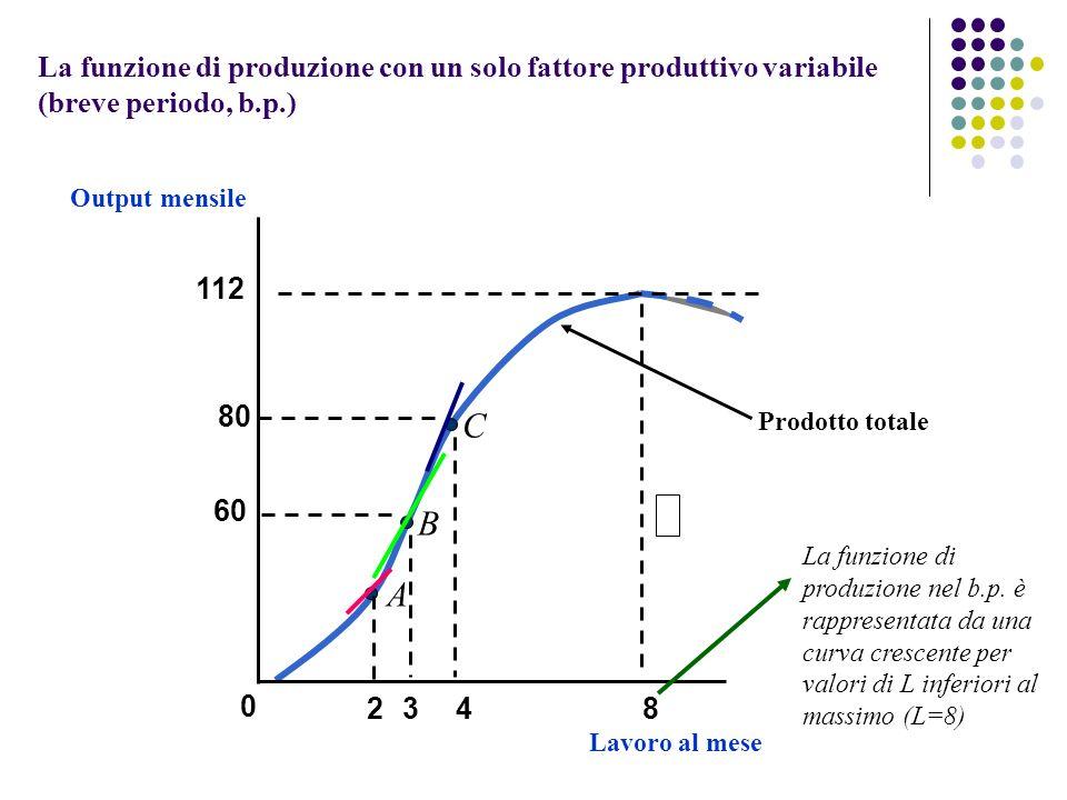 La funzione di produzione con un solo fattore produttivo variabile (breve periodo, b.p.)