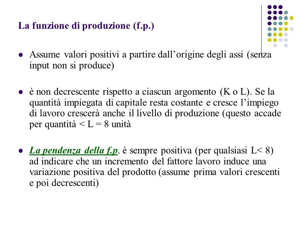 La funzione di produzione (f.p.)