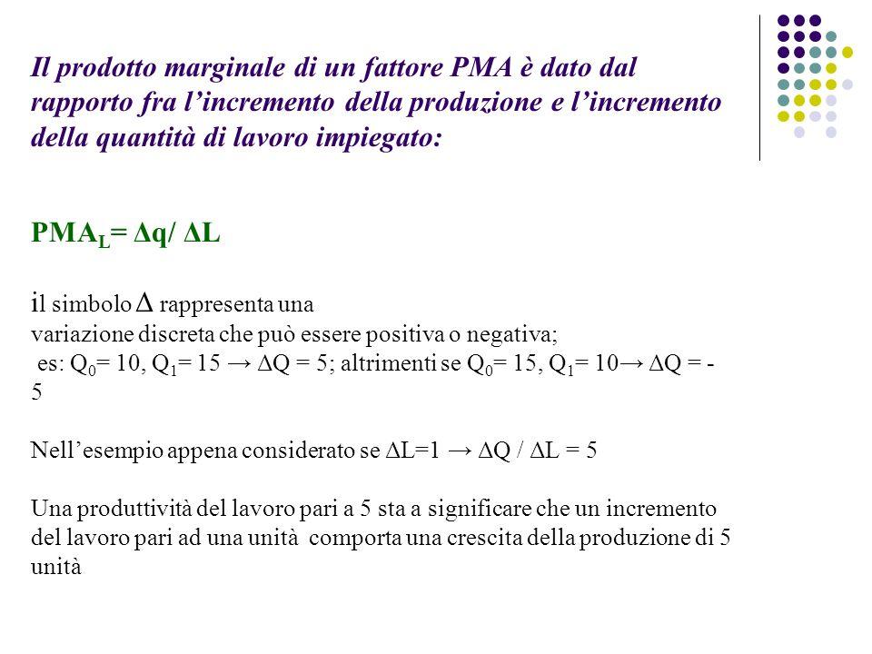 Il prodotto marginale di un fattore PMA è dato dal rapporto fra l'incremento della produzione e l'incremento della quantità di lavoro impiegato: PMAL= Δq/ ΔL il simbolo Δ rappresenta una variazione discreta che può essere positiva o negativa; es: Q0= 10, Q1= 15 → ΔQ = 5; altrimenti se Q0= 15, Q1= 10→ ΔQ = - 5 Nell'esempio appena considerato se ΔL=1 → ΔQ / ΔL = 5 Una produttività del lavoro pari a 5 sta a significare che un incremento del lavoro pari ad una unità comporta una crescita della produzione di 5 unità