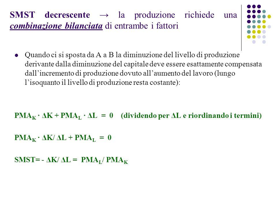 SMST decrescente → la produzione richiede una combinazione bilanciata di entrambe i fattori