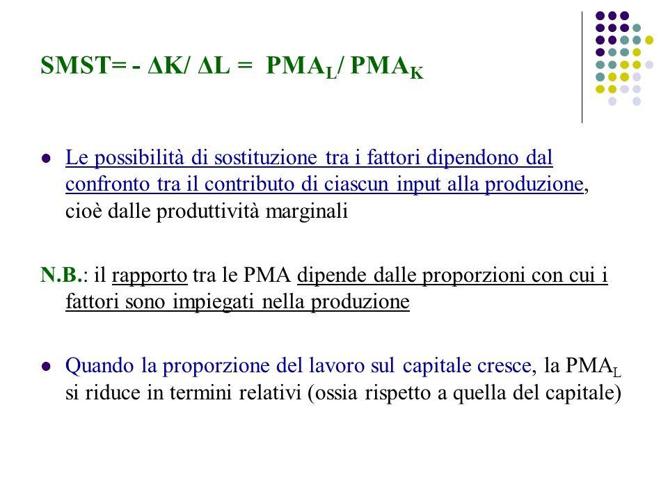 SMST= - ΔK/ ΔL = PMAL/ PMAK