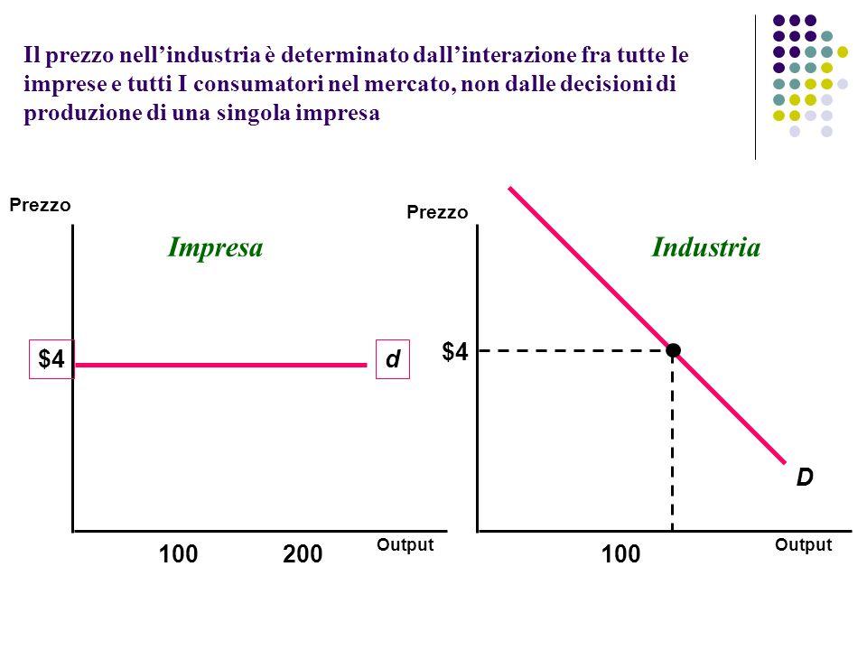 Il prezzo nell'industria è determinato dall'interazione fra tutte le imprese e tutti I consumatori nel mercato, non dalle decisioni di produzione di una singola impresa