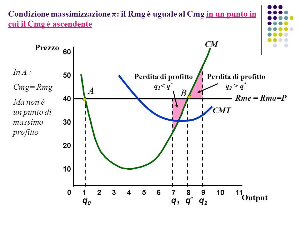 Condizione massimizzazione π: il Rmg è uguale al Cmg in un punto in cui il Cmg è ascendente