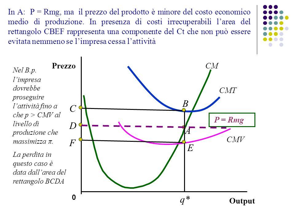 In A: P = Rmg, ma il prezzo del prodotto è minore del costo economico medio di produzione. In presenza di costi irrecuperabili l'area del rettangolo CBEF rappresenta una componente del Ct che non può essere evitata nemmeno se l'impresa cessa l'attività