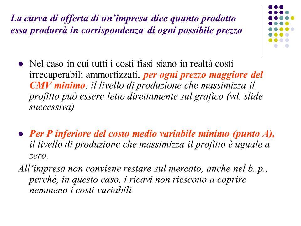 La curva di offerta di un'impresa dice quanto prodotto essa produrrà in corrispondenza di ogni possibile prezzo