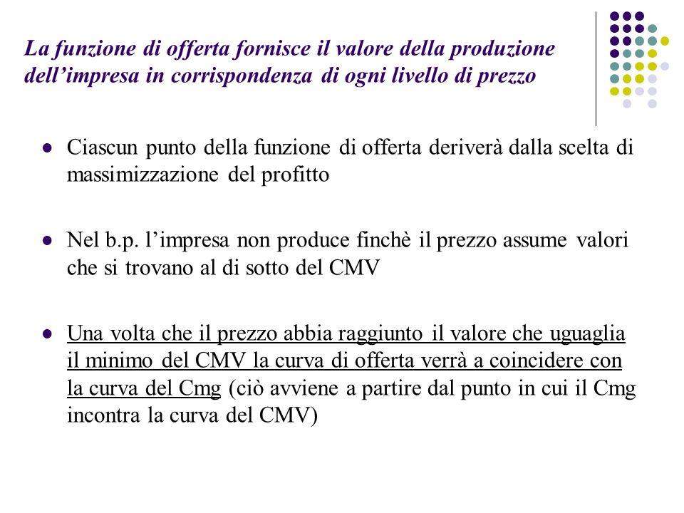 La funzione di offerta fornisce il valore della produzione dell'impresa in corrispondenza di ogni livello di prezzo