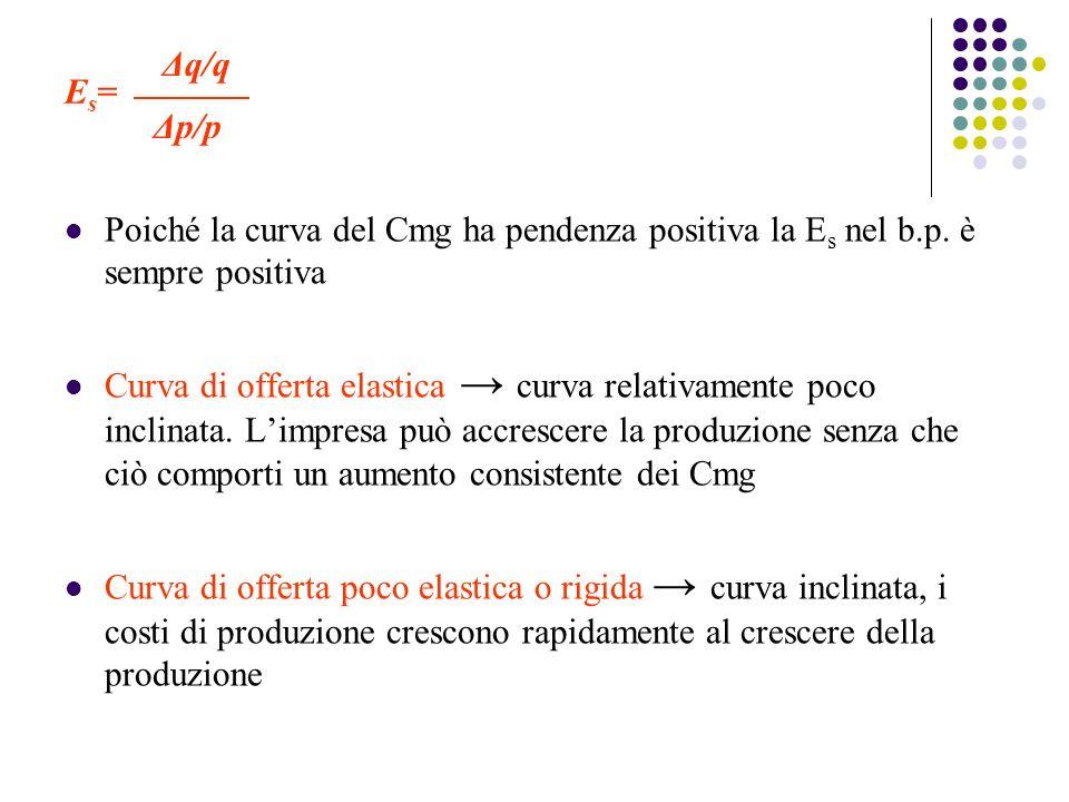 Es= Δq/q. Δp/p. Poiché la curva del Cmg ha pendenza positiva la Es nel b.p. è sempre positiva.