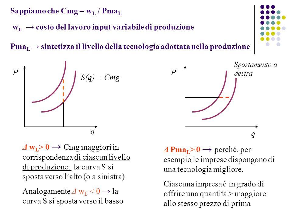 Analogamente Δ wL < 0 → la curva S si sposta verso il basso