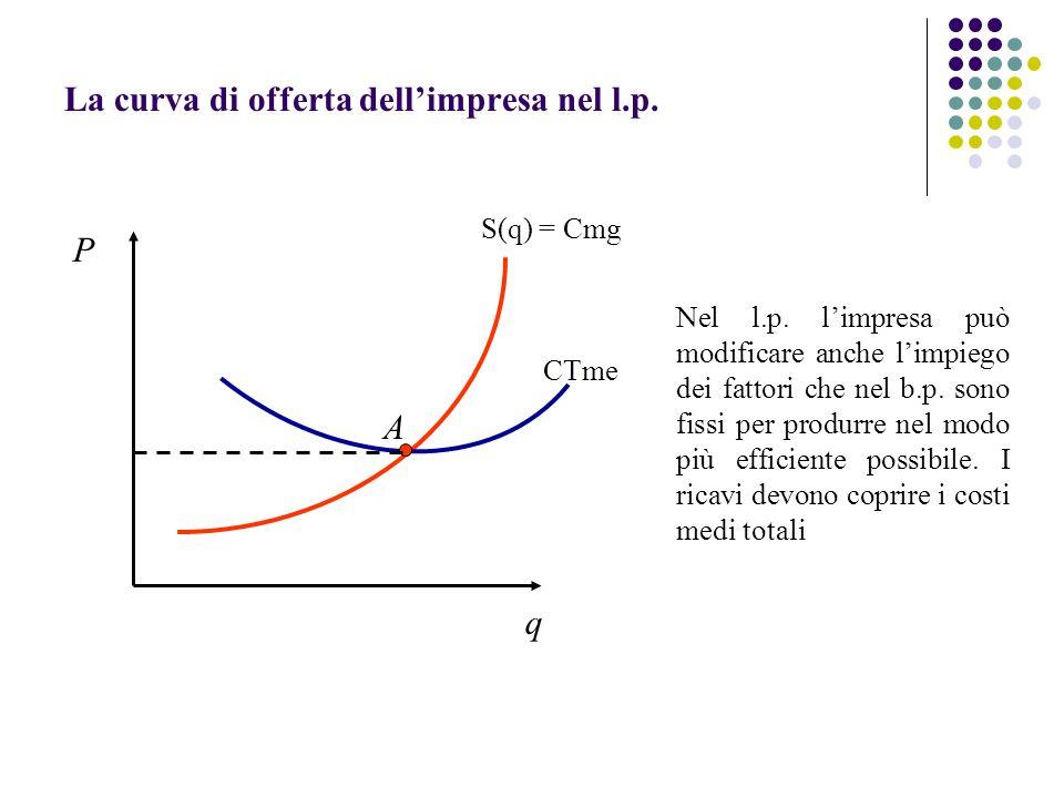La curva di offerta dell'impresa nel l.p.
