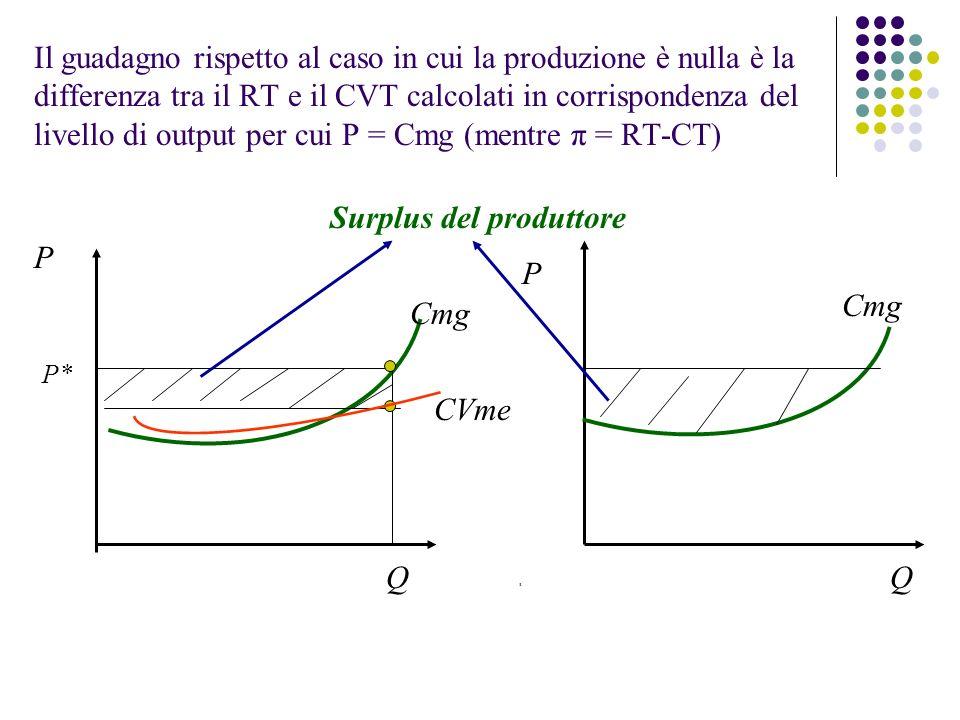 Surplus del produttore P P Cmg Cmg