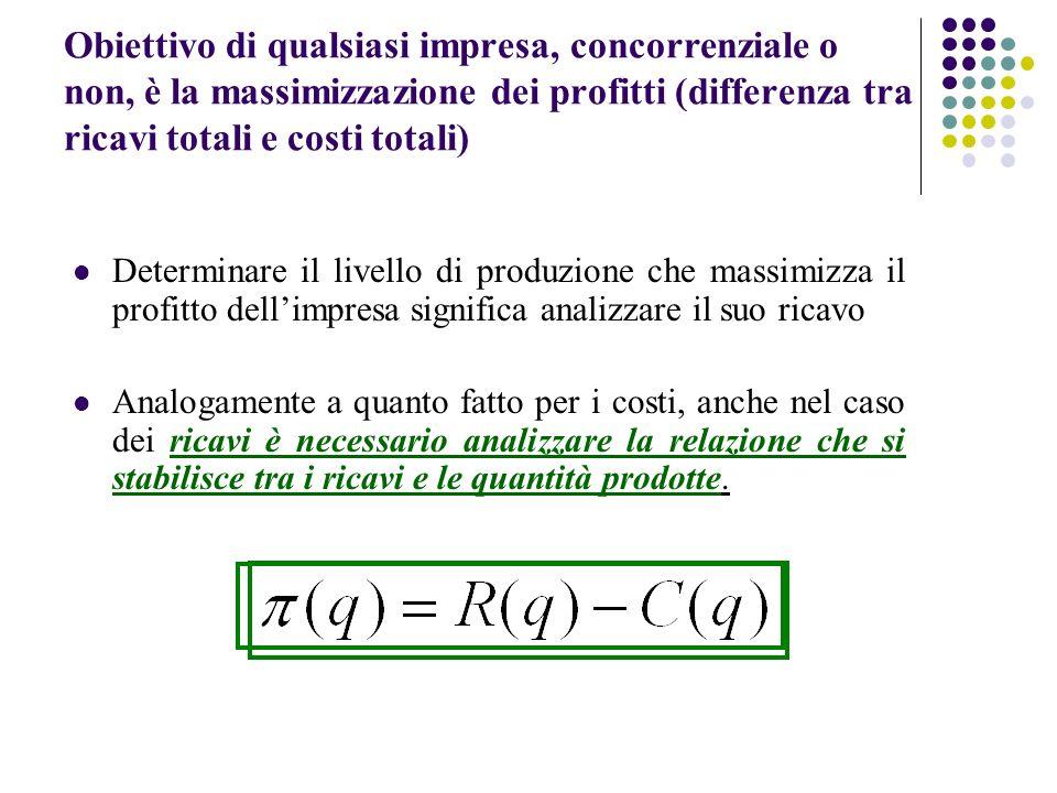 Obiettivo di qualsiasi impresa, concorrenziale o non, è la massimizzazione dei profitti (differenza tra ricavi totali e costi totali)