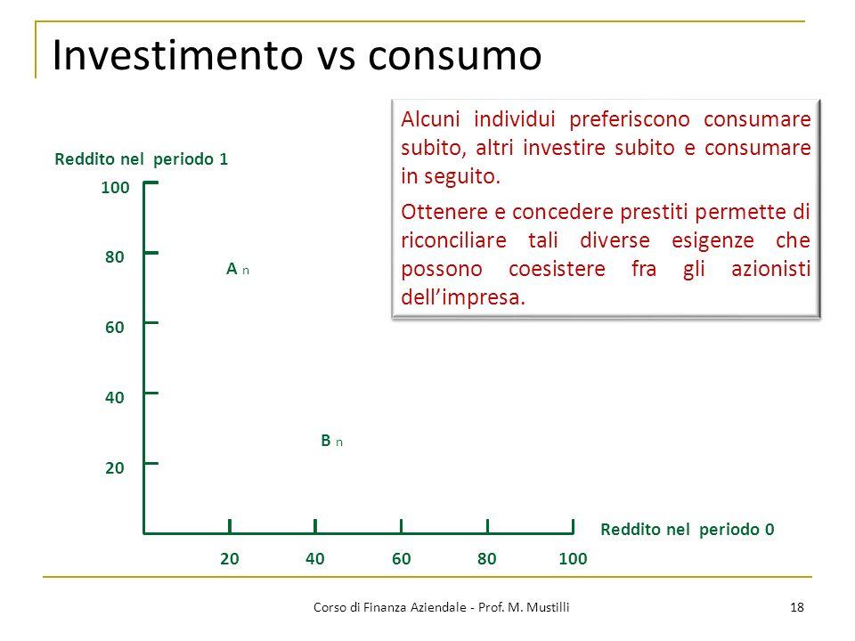 Investimento vs consumo