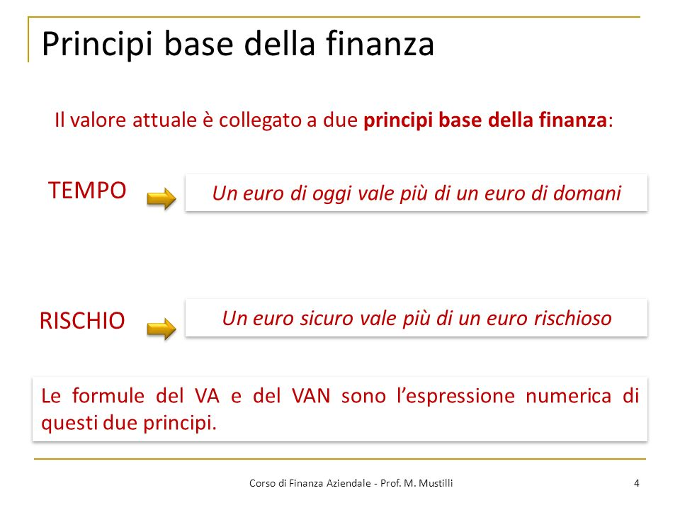 Principi base della finanza