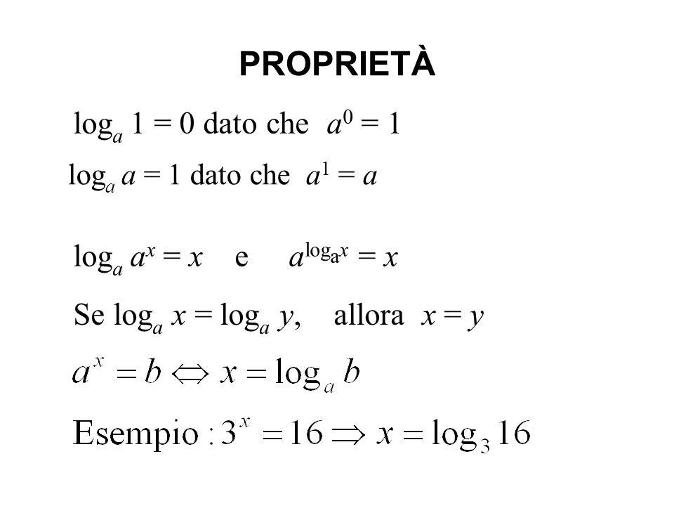 PROPRIETÀ loga 1 = 0 dato che a0 = 1 loga ax = x e alogax = x