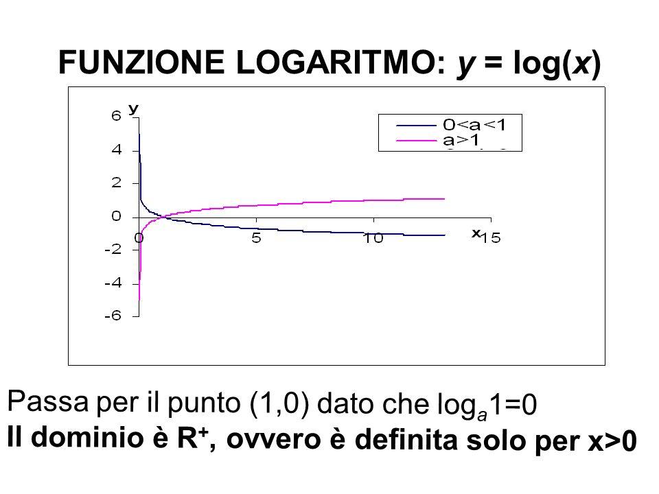 FUNZIONE LOGARITMO: y = log(x)