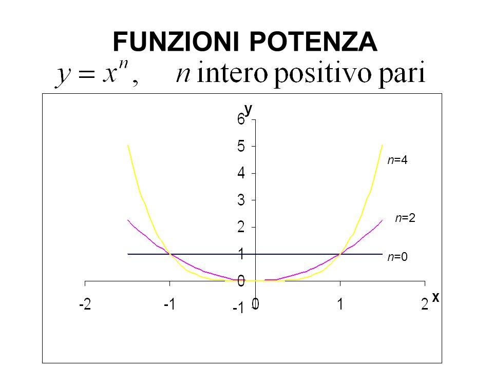 FUNZIONI POTENZA n=4 n=2 n=0