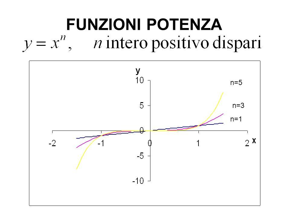 FUNZIONI POTENZA n=5 n=3 n=1